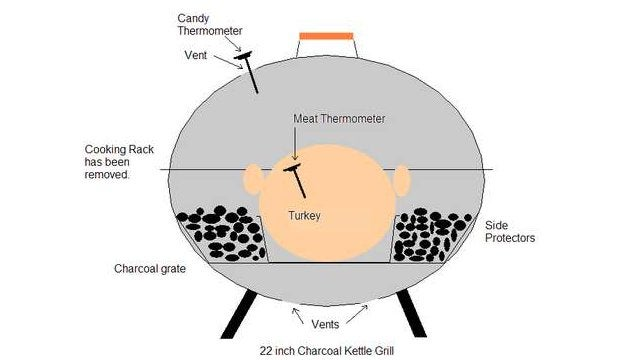 Roast a Turkey in a Charcoal Grill