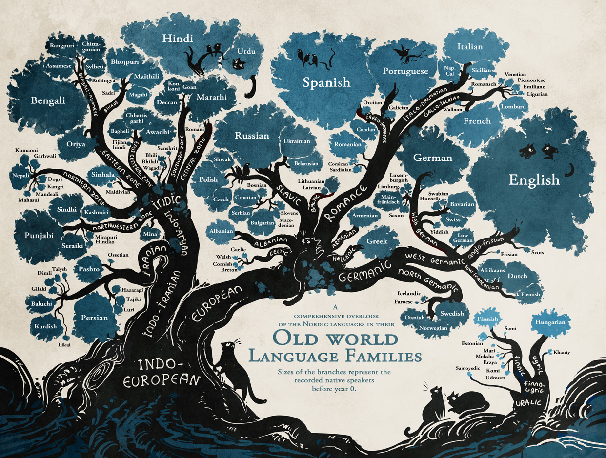Linguistic Family Tree Reveals The Roots Of Nordic Languages - Root languages of the world