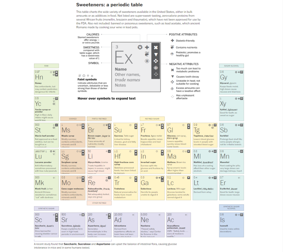 This periodic table compares natural and artificial sweeteners finally wed like to point out that too much sugar of any kind isnt good for you whether youre ingesting regular table sugar or high fructose corn syrup urtaz Images