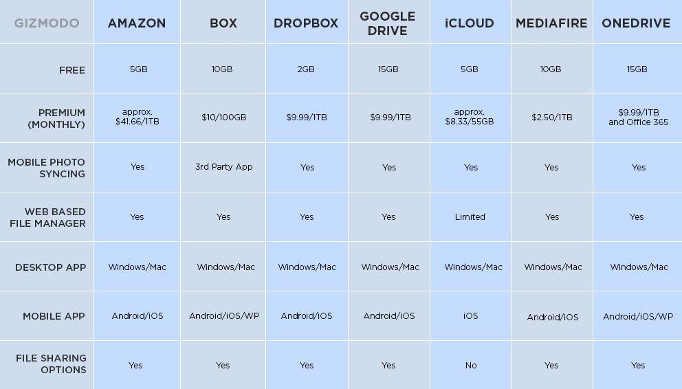 dropbox vs box