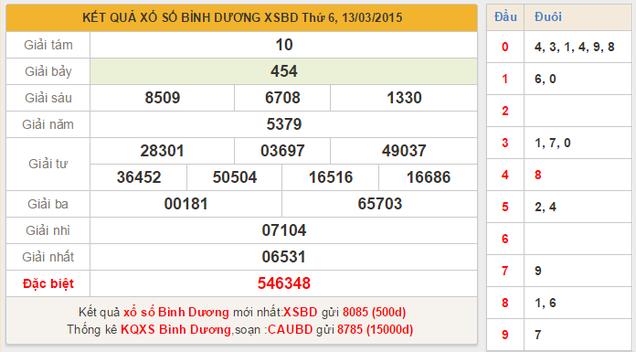 Dự đoán KQXSMN tỉnh Bình Dương ngày 19/3/2015