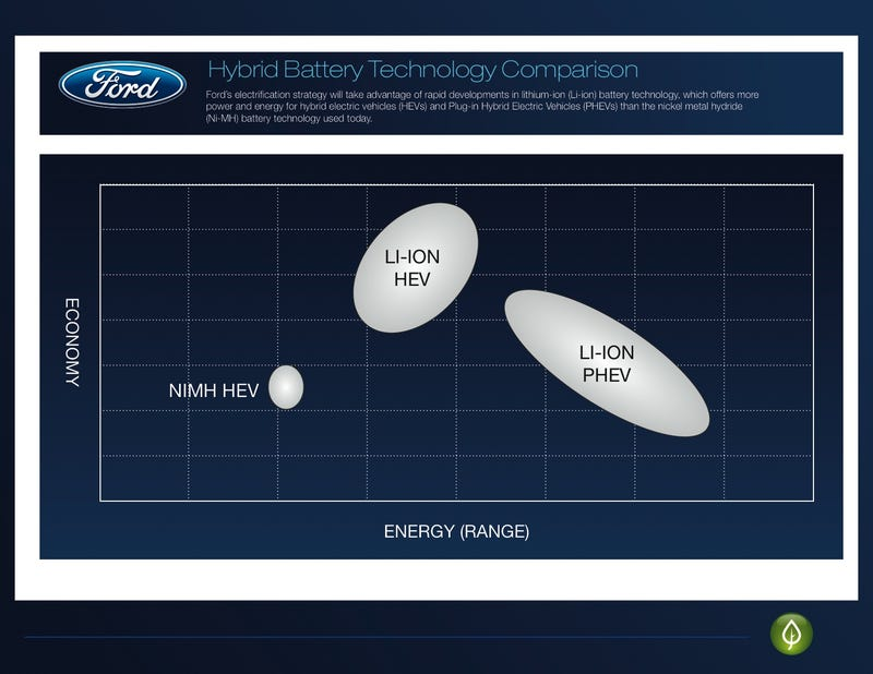 Ford Unveils Plan For Four Electric Cars By 2012