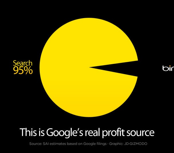 This Is Google's Real Profit Source