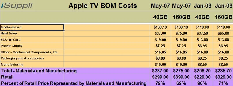 First Proof Apple Making Near Zero on AppleTV (And Big Bucks on iTunes)