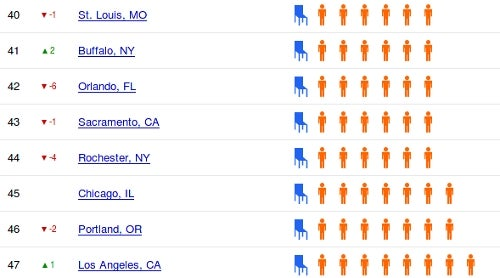 Indeed Ranks the Most Crowded Job Markets