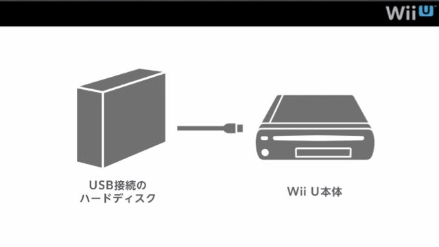 Nintendo Explains the Wii U's Storage Options In The Strangest Way Possible