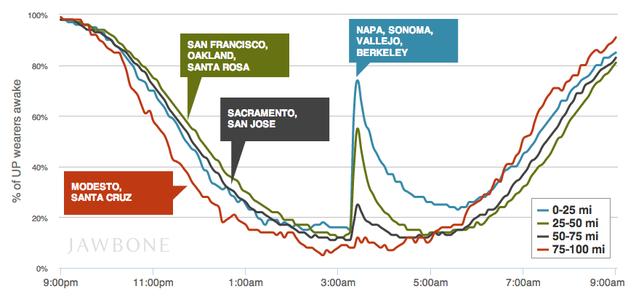 Fitness Tracker Data Shows Who the Bay Area Earthquake Woke Up