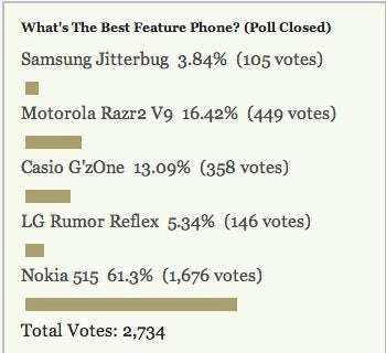 Most Popular Feature Phone: Nokia 515