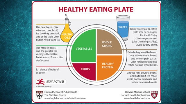 The Harvard Healthy Eating Plate Offers Politics-Free Nutritional Guidelines