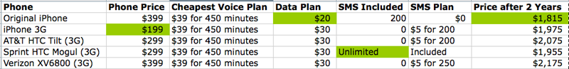 iPhone 3G's True Price Compared