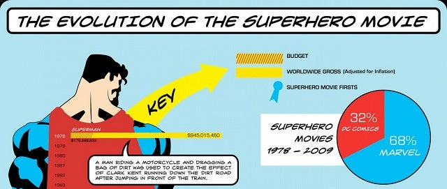 The History of the Superhero Movie, 1978-2009