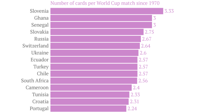 Which Countries Get Carded The Most At The World Cup?