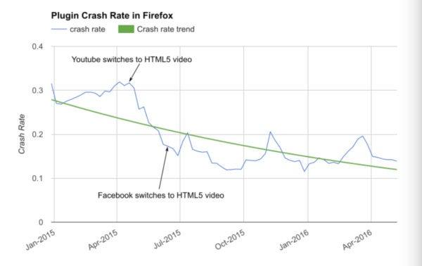 Firefox Will Start Aggressively Blocking Pointless Flash