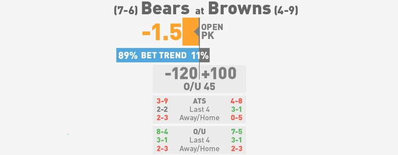 NFL Betting Lines, Visualized: Week 15 (Late Edition)