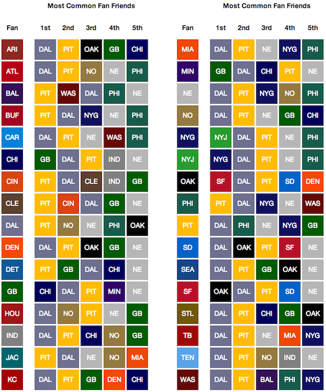Facebook Data Provide The Most Accurate NFL Fandom Map Ever Created