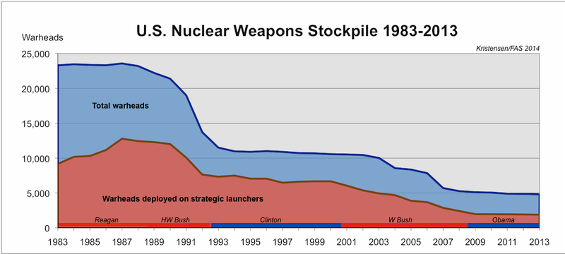 Obama's Efforts to Reduce U.S. Nuclear Weapons Are Kind Of Pathetic