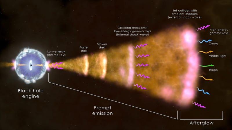 Spectacular Stellar Explosion Rewrites the Book on Gamma-ray Bursts