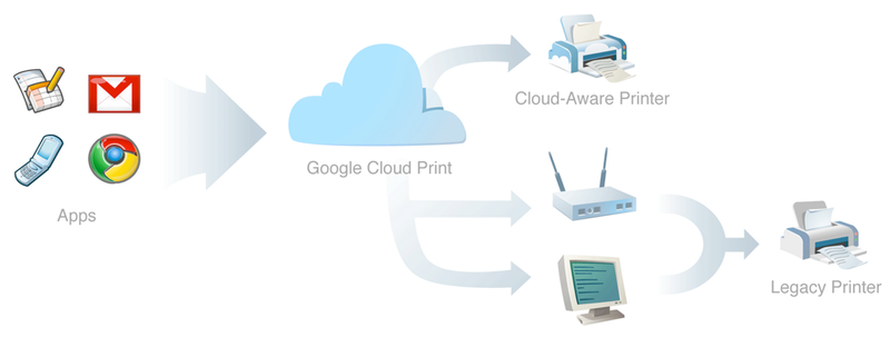 Google Cloud Print Will Handle Your Print Jobs in a Google OS World, Drivers Be Damned