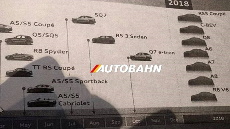 ... plan for Audi through 2018, with a lot of goodies in the final column