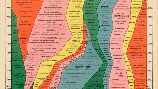 4.000 años de Historia condensados en una imagen