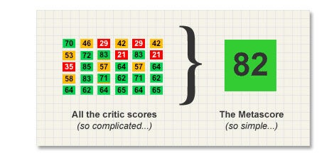Metacritic Treats Some Outlets Differently From Others. Here's How [Update: Metacritic Disputes Findings]