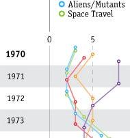 At Last, A Graph That Explains Scifi TV After Star Trek