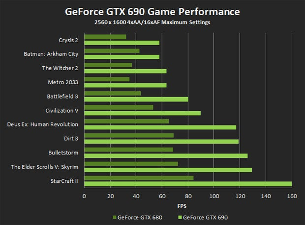 Meet Nvidia's New Flagship Card, the $999 GeForce GTX 690