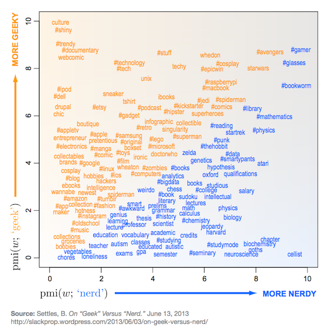 The difference between geeks and nerds, settled by a geeky infographic