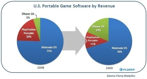 Apple Cuts a Larger Slice of Mobile Gaming Pie
