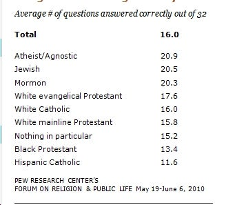 Study: Atheists Know the Most About Religion