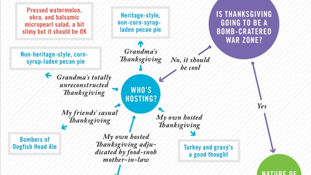 What Should You Bring To Thanksgiving Dinner?