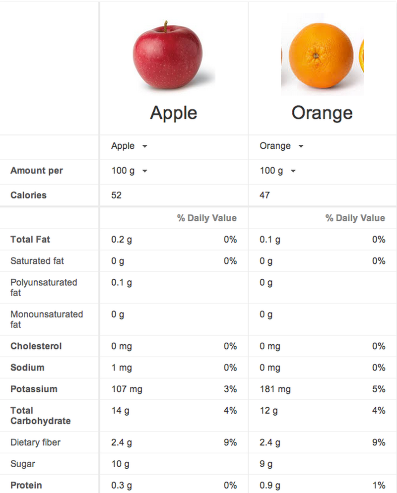 Compare Apples and Oranges