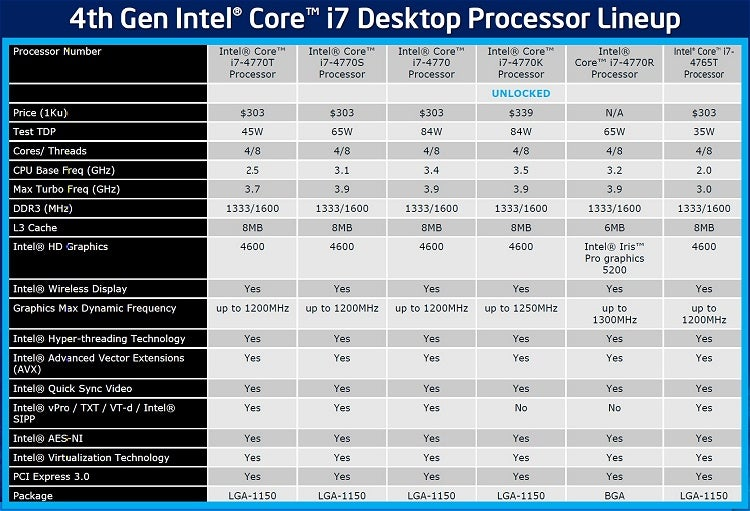 Intel Haswell Makes Its Debut: Core i7-4770K Review