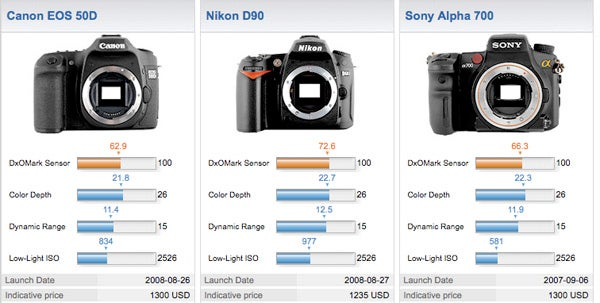 Sony DSLR Camera Image Sensor Better Than Canon's?