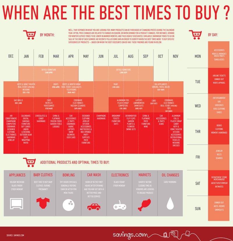 The Best Times to Buy Infographic Shows You All the Savings by Month and Day