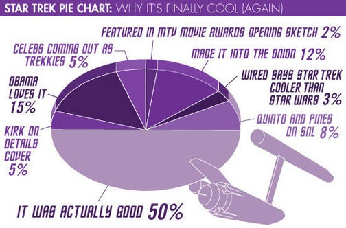 Yes! Star Trek Is Cool Because a Pie Chart Says So!
