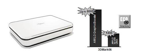 Fujitsu's AMILO GraphicBooster External Graphics Card For Easy Laptop Upgrades