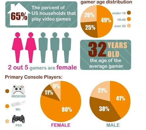 "The Girlfriend Effect: Or, How Marketers ""Sell"" Gaming To Women"