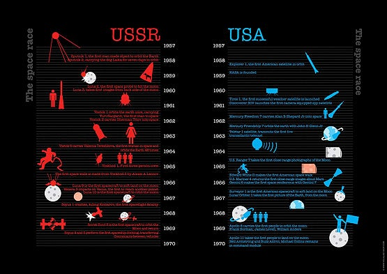 The Tallest Monsters, the Largest Starships, and the Space Race