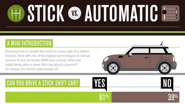 The differences between people who can and can't drive a stick