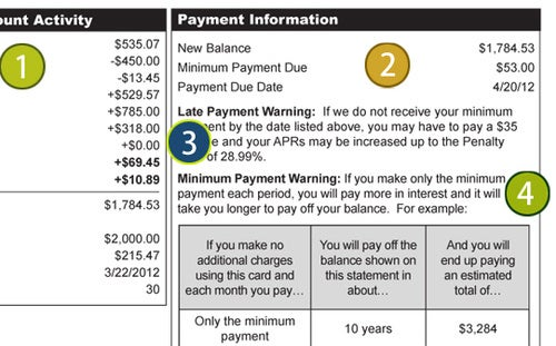 Learn The Details of Your New Credit Card Bill