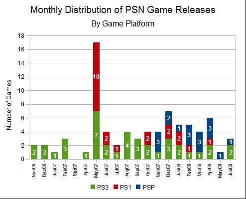 PSP, WiiWare, XB Originals Masking The Cracks In Online Offerings?