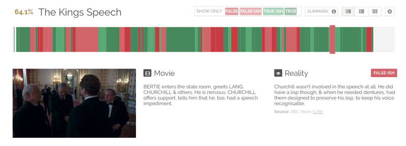 The Truthfulness of Hollywood True Stories, Visualized