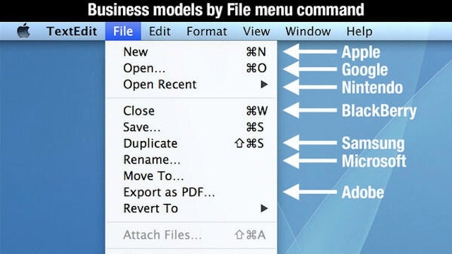 Describing Tech Companies As File Menu Commands