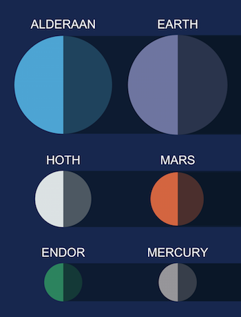 How the Star Wars Planets Stack Up Against Our Own