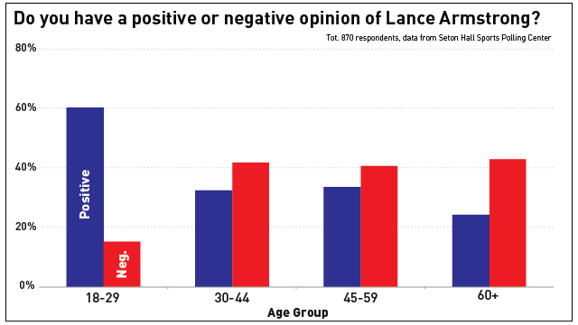 Poll: Lance Armstrong More Popular Than Obama Among America's Youth