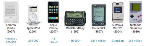 First Year Kindle Sales vs. iPod, Palm Pilot and Other Famous Gadgets: How's It Doing?