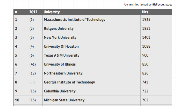 Which Colleges Have the Most BitTorrent Traffic?