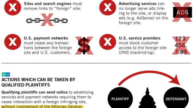 SOPA and PIPA Technical Issues Explained Simply in Infographic Form