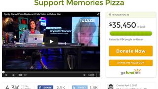 Bigotry nets $35K+ in 4 hours (praise Jeebus)!